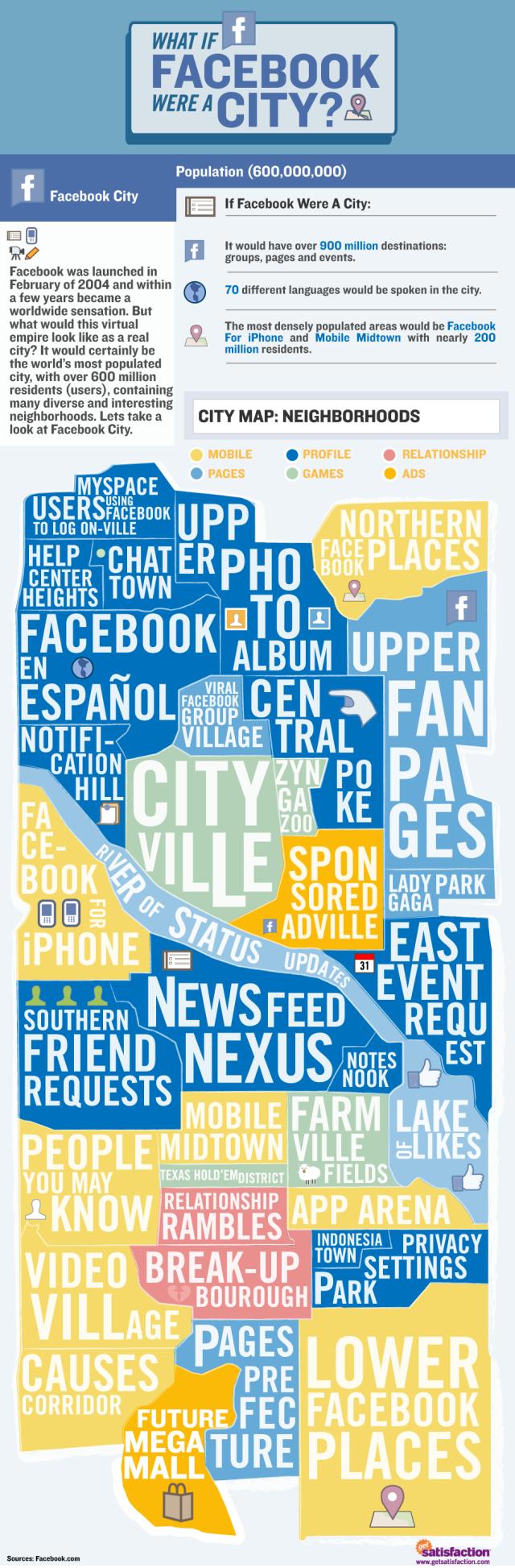Si Facebook fuera una ciudad...