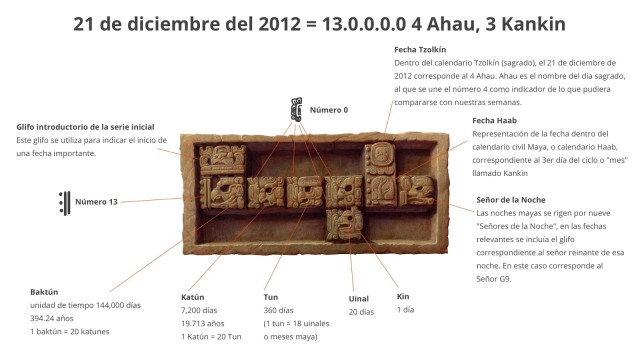 Interpretación del doodle 21 de Diciembre de  2012