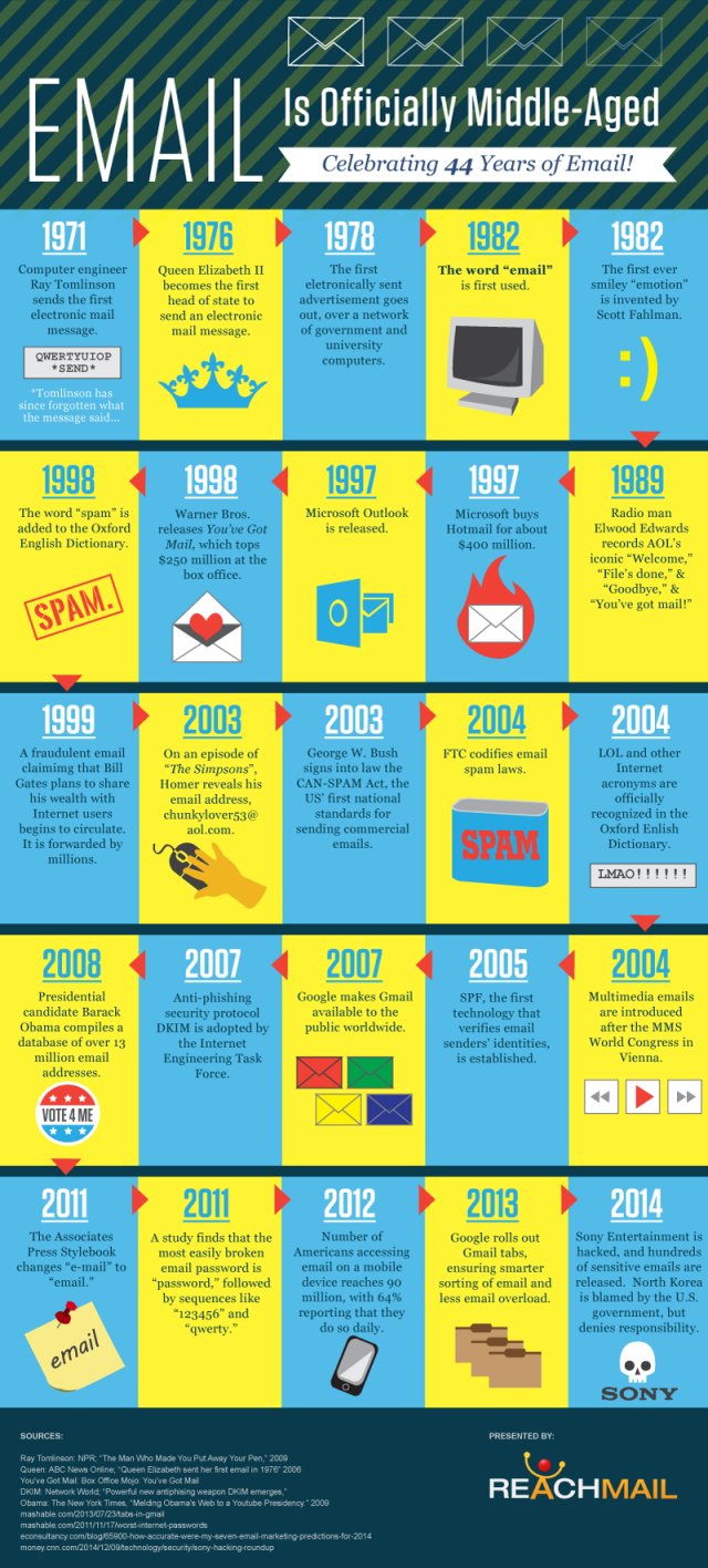 Historia del correo electrónico